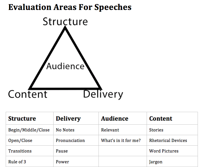 Evaluation Areas For Speeches